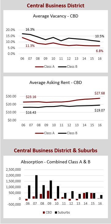 Chart 1 Central Business District and Suburbs